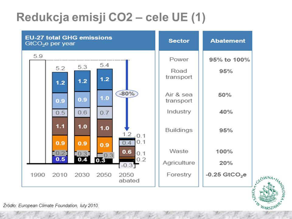 Redukcja emisji CO2 – cele UE (1) Źródło: European Climate Foundation, luty 2010.