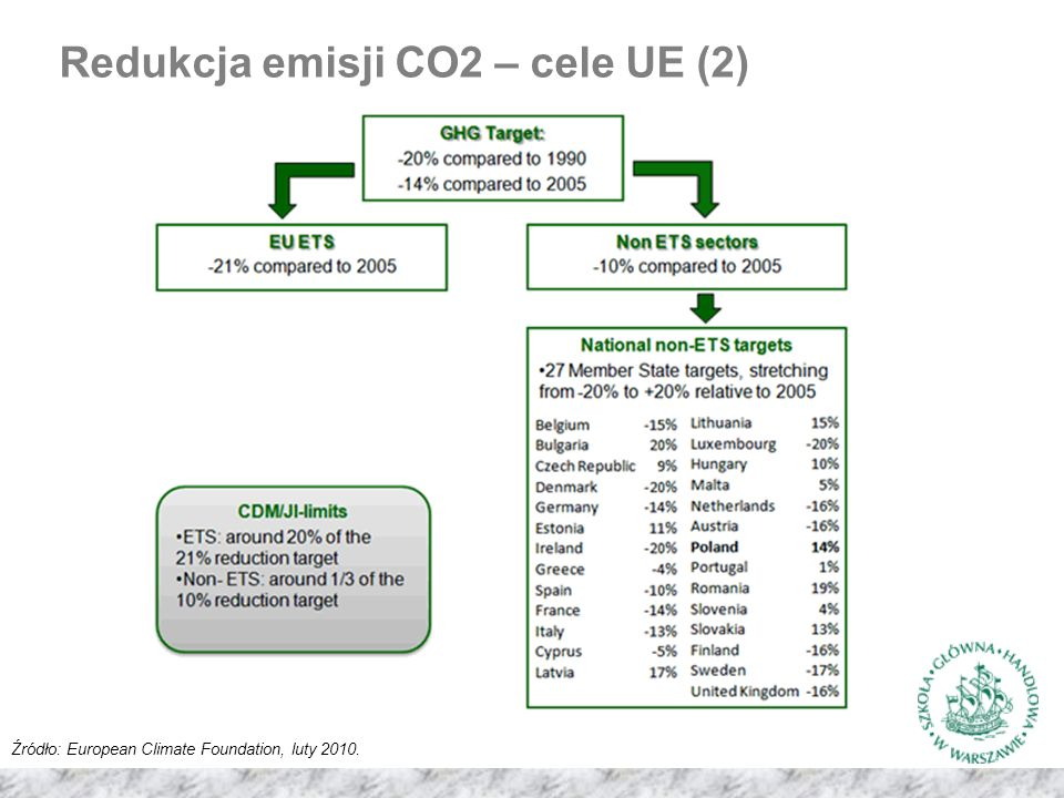 Redukcja emisji CO2 – cele UE (2) Źródło: European Climate Foundation, luty 2010.