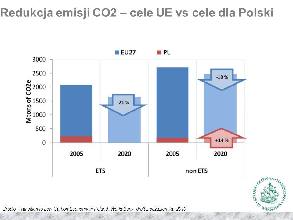 Redukcja emisji CO2 – cele UE vs cele dla Polski Źródło: Transition to Low Carbon Economy in Poland, World Bank, draft z października 2010
