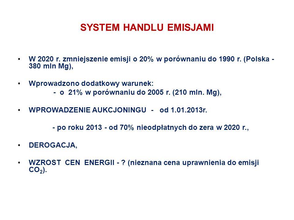 SYSTEM HANDLU EMISJAMI W 2020 r. zmniejszenie emisji o 20% w porównaniu do 1990 r.