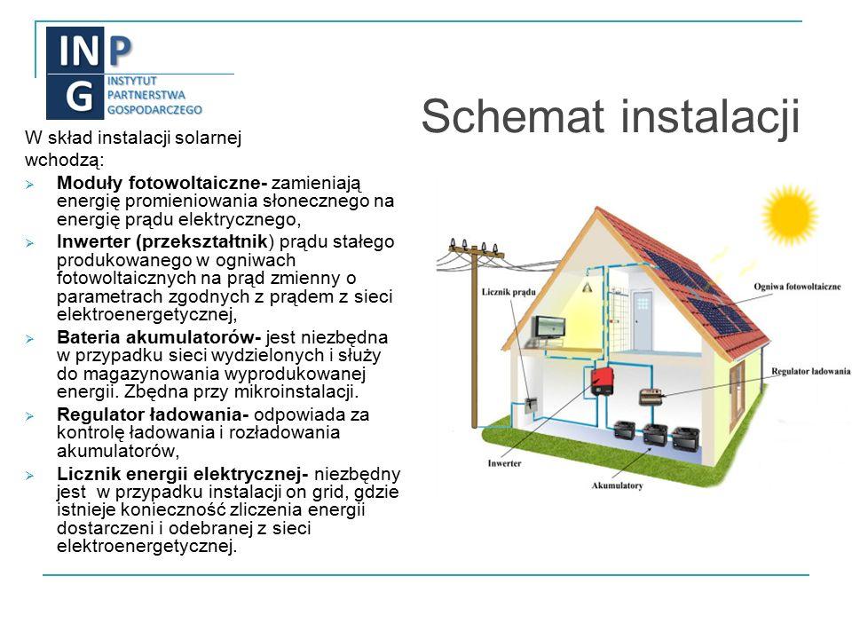 Schemat instalacji W skład instalacji solarnej wchodzą:  Moduły fotowoltaiczne- zamieniają energię promieniowania słonecznego na energię prądu elektrycznego,  Inwerter (przekształtnik) prądu stałego produkowanego w ogniwach fotowoltaicznych na prąd zmienny o parametrach zgodnych z prądem z sieci elektroenergetycznej,  Bateria akumulatorów- jest niezbędna w przypadku sieci wydzielonych i służy do magazynowania wyprodukowanej energii.