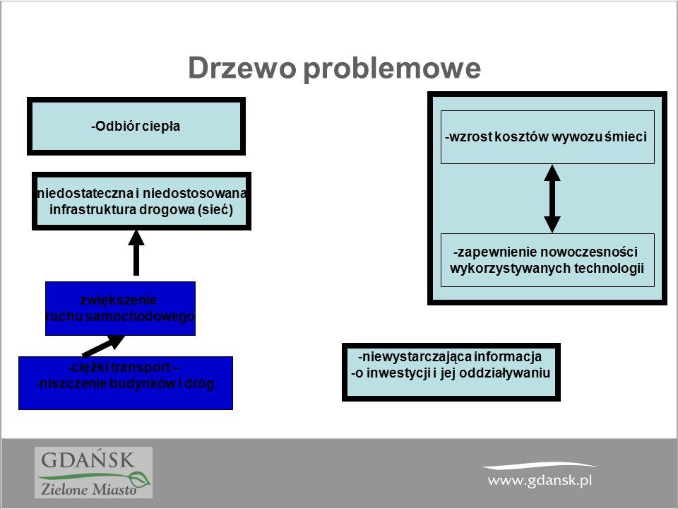 Drzewo problemowe zwiększenie ruchu samochodowego niedostateczna i niedostosowana infrastruktura drogowa (sieć) -ciężki transport – -niszczenie budynk