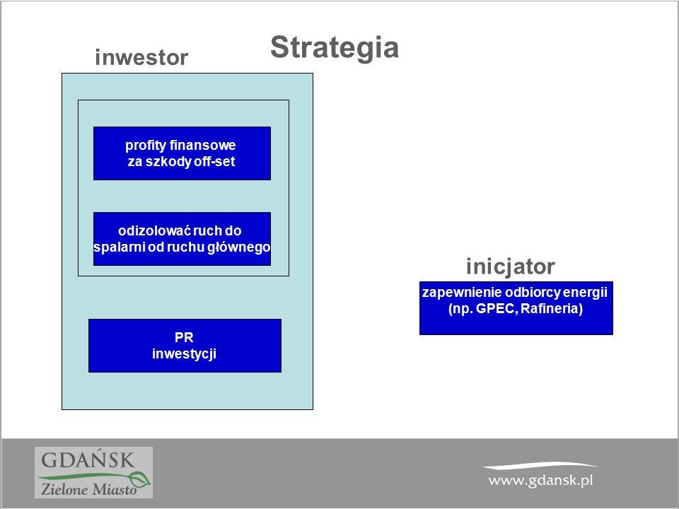 Strategia odizolować ruch do spalarni od ruchu głównego profity finansowe za szkody off-set zapewnienie odbiorcy energii (np. GPEC, Rafineria) PR inwe