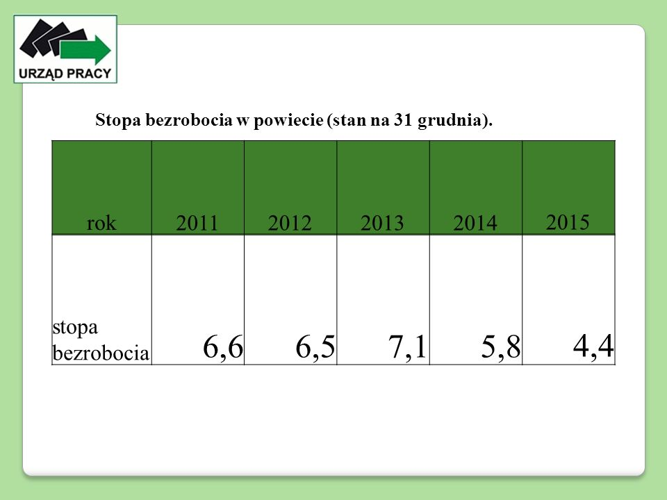 rok20112012201320142015 stopa bezrobocia 6,66,57,15,84,4 Stopa bezrobocia w powiecie (stan na 31 grudnia).