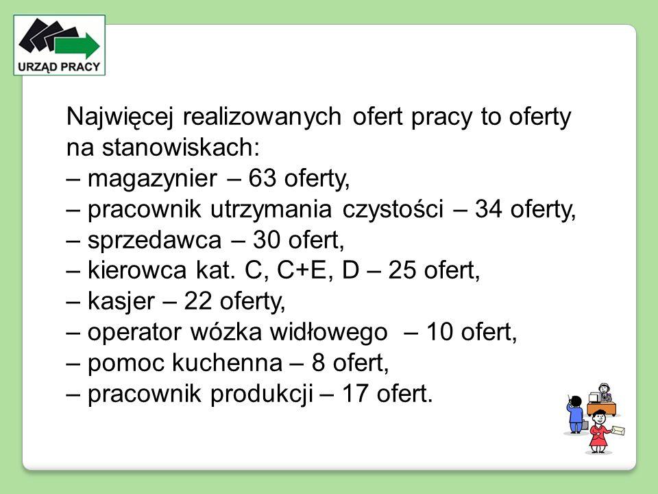 Najwięcej realizowanych ofert pracy to oferty na stanowiskach: – magazynier – 63 oferty, – pracownik utrzymania czystości – 34 oferty, – sprzedawca –
