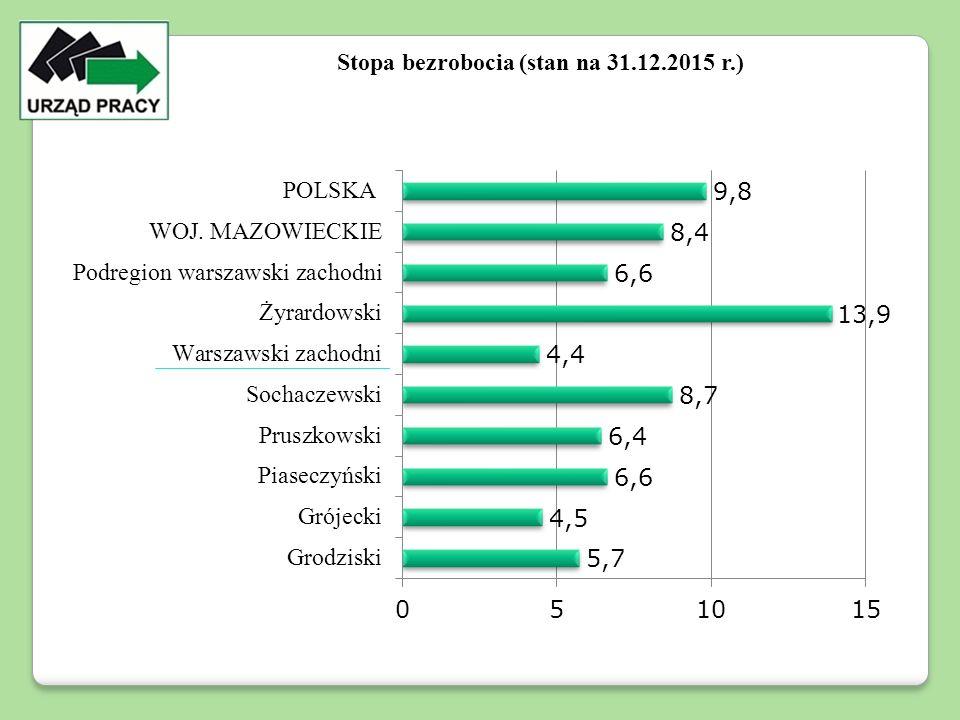 Stopa bezrobocia (stan na 31.12.2015 r.)