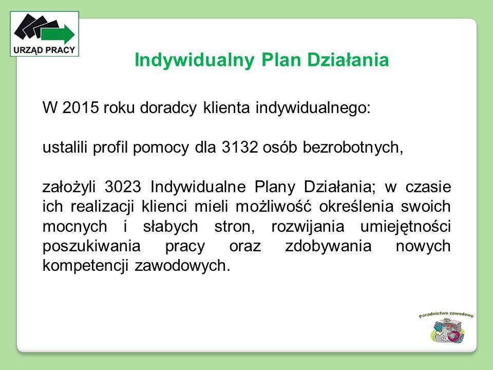 W 2015 roku doradcy klienta indywidualnego: ustalili profil pomocy dla 3132 osób bezrobotnych, założyli 3023 Indywidualne Plany Działania; w czasie ic