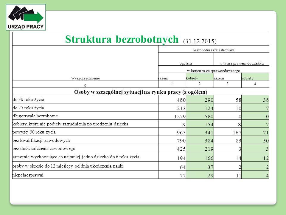 Struktura bezrobotnych (31.12.2015) Wyszczególnienie bezrobotni zarejestrowani ogółemw tym z prawem do zasiłku w końcu m-ca sprawozdawczego razemkobietyrazemkobiety 0 1234 Osoby w szczególnej sytuacji na rynku pracy (z ogółem) do 30 roku życia 4802905838 do 25 roku życia 213124107 długotrwale bezrobotne 127958000 kobiety, które nie podjęły zatrudnienia po urodzeniu dziecka X154X7 powyżej 50 roku życia 96534116771 bez kwalifikacji zawodowych 7903848350 bez doświadczenia zawodowego 42521933 samotnie wychowujące co najmniej jedno dziecko do 6 roku życia 1941661412 osoby w okresie do 12 miesięcy od dnia ukończenia nauki 643722 niepełnosprawni 7729114