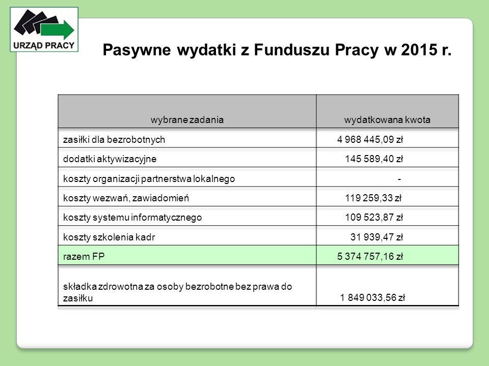 Pasywne wydatki z Funduszu Pracy w 2015 r.