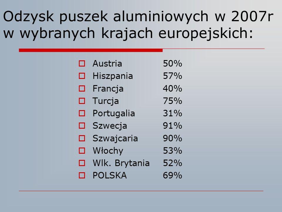 Odzysk puszek aluminiowych w 2007r w wybranych krajach europejskich:  Austria50%  Hiszpania57%  Francja40%  Turcja75%  Portugalia31%  Szwecja91%