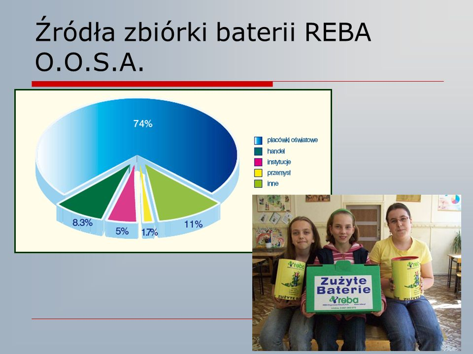 Źródła zbiórki baterii REBA O.O.S.A.