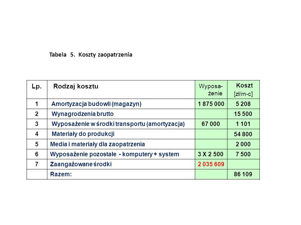 Lp. Rodzaj kosztu Wyposa- żenie Koszt [zł/m-c] 1 Amortyzacja budowli (magazyn) 1 875 0005 208 2 Wynagrodzenia brutto 15 500 3 Wyposażenie w środki tra