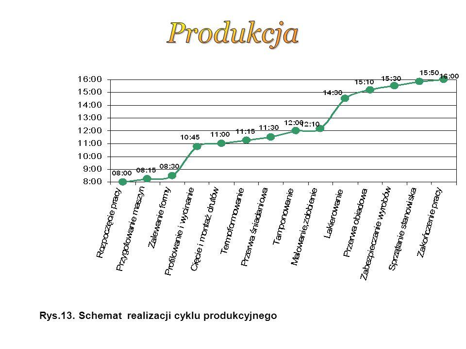 Rys.13. Schemat realizacji cyklu produkcyjnego