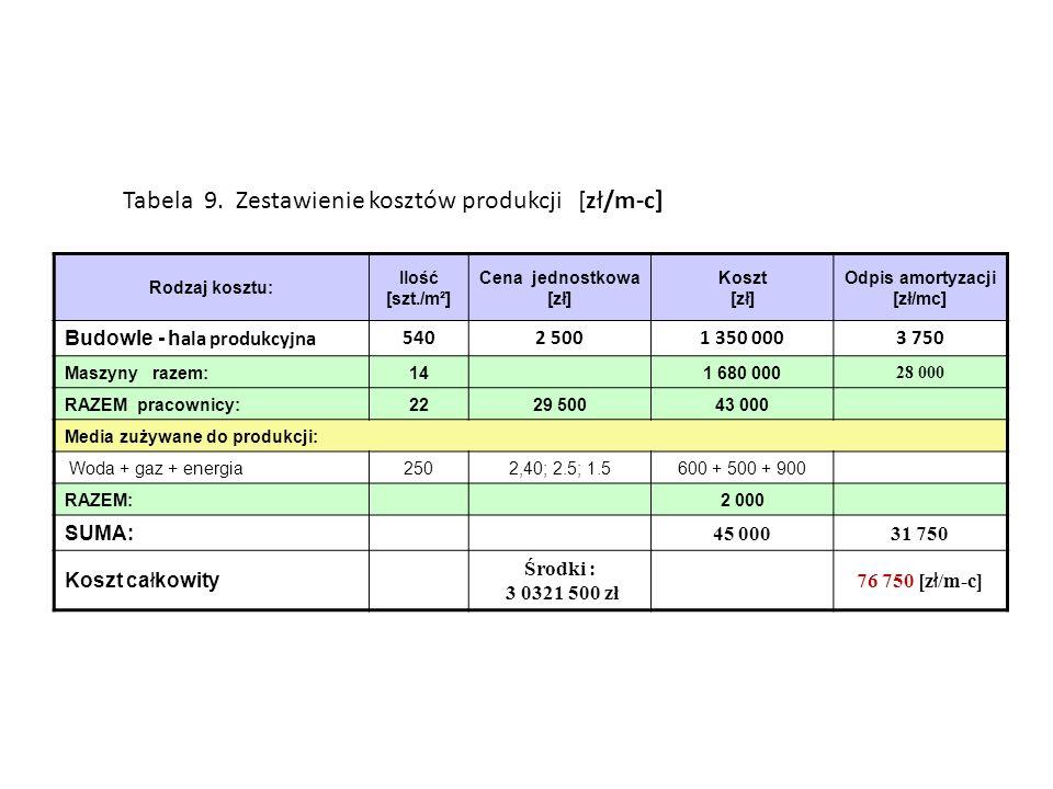 Rodzaj kosztu: Ilość [szt./m²] Cena jednostkowa [zł] Koszt [zł] Odpis amortyzacji [zł/mc] Budowle - h ala produkcyjna5402 5001 350 0003 750 Maszyny razem:141 680 000 28 000 RAZEM pracownicy:2229 50043 000 Media zużywane do produkcji: Woda + gaz + energia2502,40; 2.5; 1.5600 + 500 + 900 RAZEM:2 000 SUMA: 45 00031 750 Koszt całkowity Środki : 3 0321 500 zł 76 750 [z ł /m-c] Tabela 9.