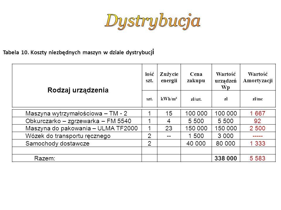 Tabela 10.