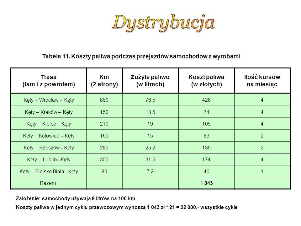 Trasa (tam i z powrotem) Km (2 strony) Zużyte paliwo (w litrach) Koszt paliwa (w złotych) Ilość kursów na miesiąc Kęty – Wrocław – Kęty85076.54284 Kęty – Kraków – Kęty15013.5744 Kęty – Kielce – Kęty210191054 Kety – Katowice - Kęty16015832 Kęty – Rzeszów - Kęty28025.21392 Kęty – Lublin - Kęty35031.51744 Kęty – Bielsko Biała - Kęty807.2401 Razem:1 043 Założenie: samochody używają 9 litrów na 100 km Koszty paliwa w jednym cyklu przewozowym wynoszą 1 043 zł * 21 = 22 000,- wszystkie cykle Tabela 11.
