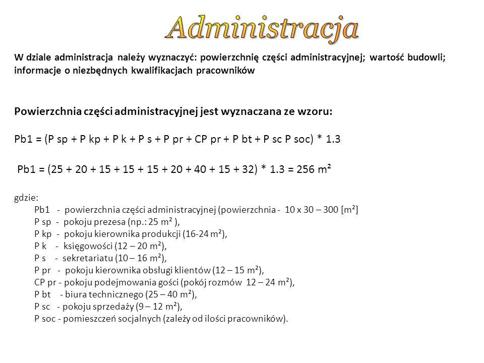 Powierzchnia części administracyjnej jest wyznaczana ze wzoru: Pb1 = (P sp + P kp + P k + P s + P pr + CP pr + P bt + P sc P soc) * 1.3 Pb1 = (25 + 20 + 15 + 15 + 15 + 20 + 40 + 15 + 32) * 1.3 = 256 m² gdzie: Pb1 - powierzchnia części administracyjnej (powierzchnia - 10 x 30 – 300 [m²] P sp - pokoju prezesa (np.: 25 m² ), P kp - pokoju kierownika produkcji (16-24 m²), P k - księgowości (12 – 20 m²), P s - sekretariatu (10 – 16 m²), P pr - pokoju kierownika obsługi klientów (12 – 15 m²), CP pr - pokoju podejmowania gości (pokój rozmów 12 – 24 m²), P bt - biura technicznego (25 – 40 m²), P sc - pokoju sprzedaży (9 – 12 m²), P soc - pomieszczeń socjalnych (zależy od ilości pracowników).