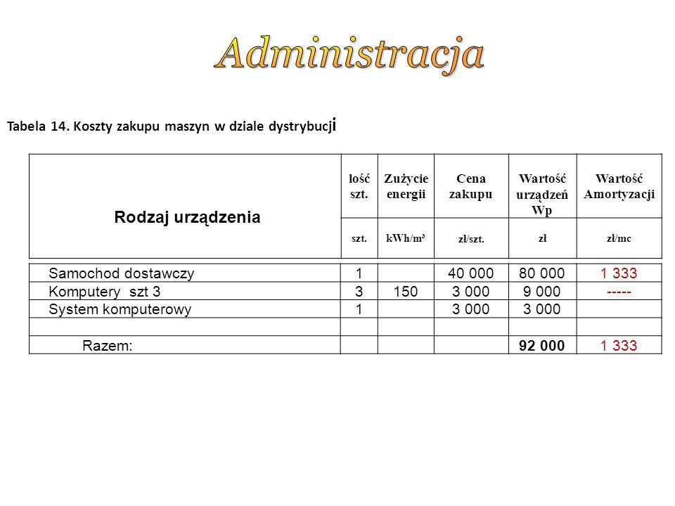 Tabela 14.