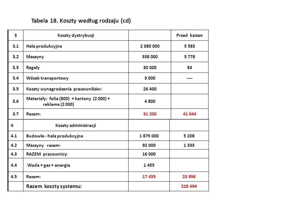 3Koszty dystrybucjiPrzed kaizen 3.1Hala produkcyjna2 080 0005 583 3.2Maszyny338 0005 778 3.3Regały30 00083 3.4Wózek transportowy3 000---- 3.5Koszty wynagrodzenia pracowników:26 400 3.6 Materiały: folia (800) + kartony (2 000) + reklama (2 000) 4 800 3.7Razem:31 20041 644 4Koszty administracji 4.1Budowle - hala produkcyjna1 875 0005 208 4.2Maszyny razem:92 0001 333 4.3RAZEM pracownicy:16 000 4.4 Woda + gaz + energia1 455 4.5Razem:17 45523 996 Razem koszty systemu: 228 494 Tabela 18.