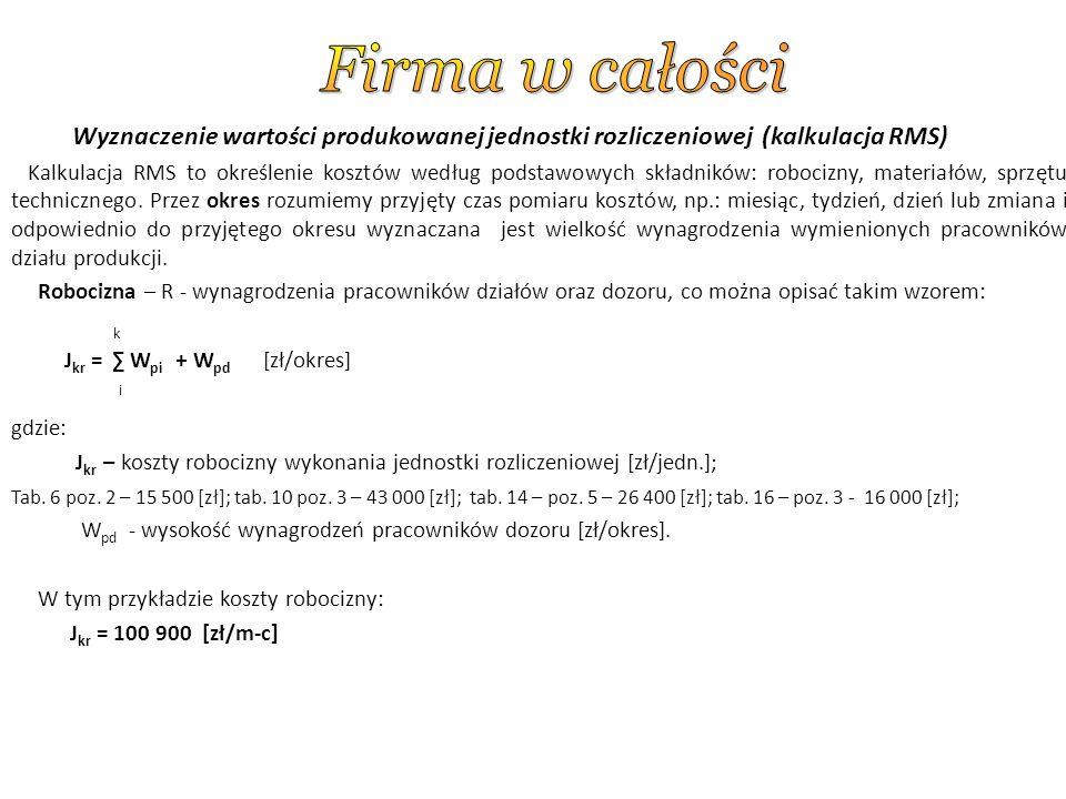 Wyznaczenie wartości produkowanej jednostki rozliczeniowej (kalkulacja RMS) Kalkulacja RMS to określenie kosztów według podstawowych składników: robocizny, materiałów, sprzętu technicznego.