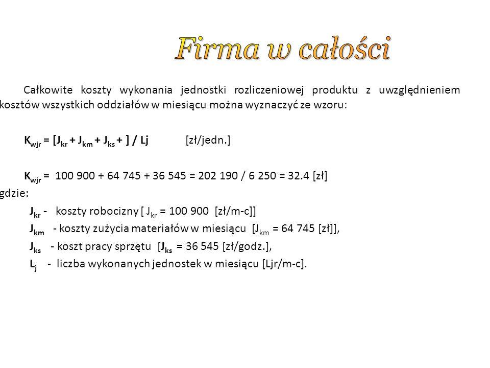 Całkowite koszty wykonania jednostki rozliczeniowej produktu z uwzględnieniem kosztów wszystkich oddziałów w miesiącu można wyznaczyć ze wzoru: K wjr = [J kr + J km + J ks + ] / Lj [zł/jedn.] K wjr = 100 900 + 64 745 + 36 545 = 202 190 / 6 250 = 32.4 [zł] gdzie: J kr - koszty robocizny [ J kr = 100 900 [zł/m-c]] J km - koszty zużycia materiałów w miesiącu [J km = 64 745 [zł]], J ks - koszt pracy sprzętu [J ks = 36 545 [zł/godz.], L j - liczba wykonanych jednostek w miesiącu [Ljr/m-c].