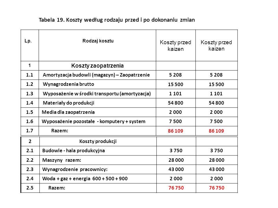 Lp. Rodzaj kosztu Koszty przed kaizen 1 Koszty zaopatrzenia 1.1 Amortyzacja budowli (magazyn) – Zaopatrzenie 5 208 1.2 Wynagrodzenia brutto 15 500 1.3