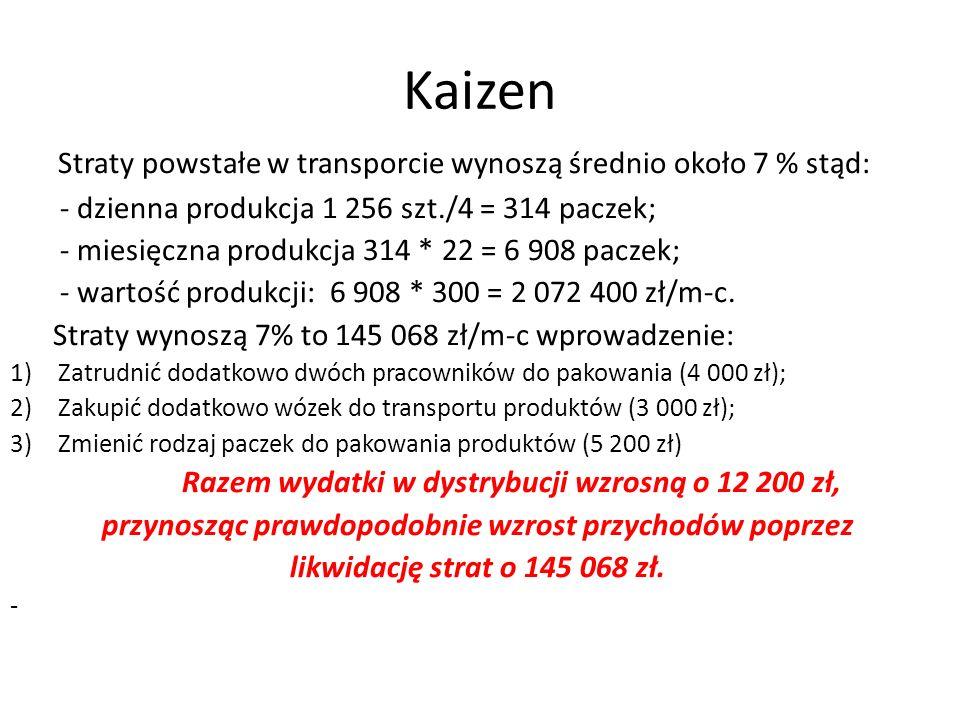Kaizen Straty powstałe w transporcie wynoszą średnio około 7 % stąd: - dzienna produkcja 1 256 szt./4 = 314 paczek; - miesięczna produkcja 314 * 22 = 6 908 paczek; - wartość produkcji: 6 908 * 300 = 2 072 400 zł/m-c.