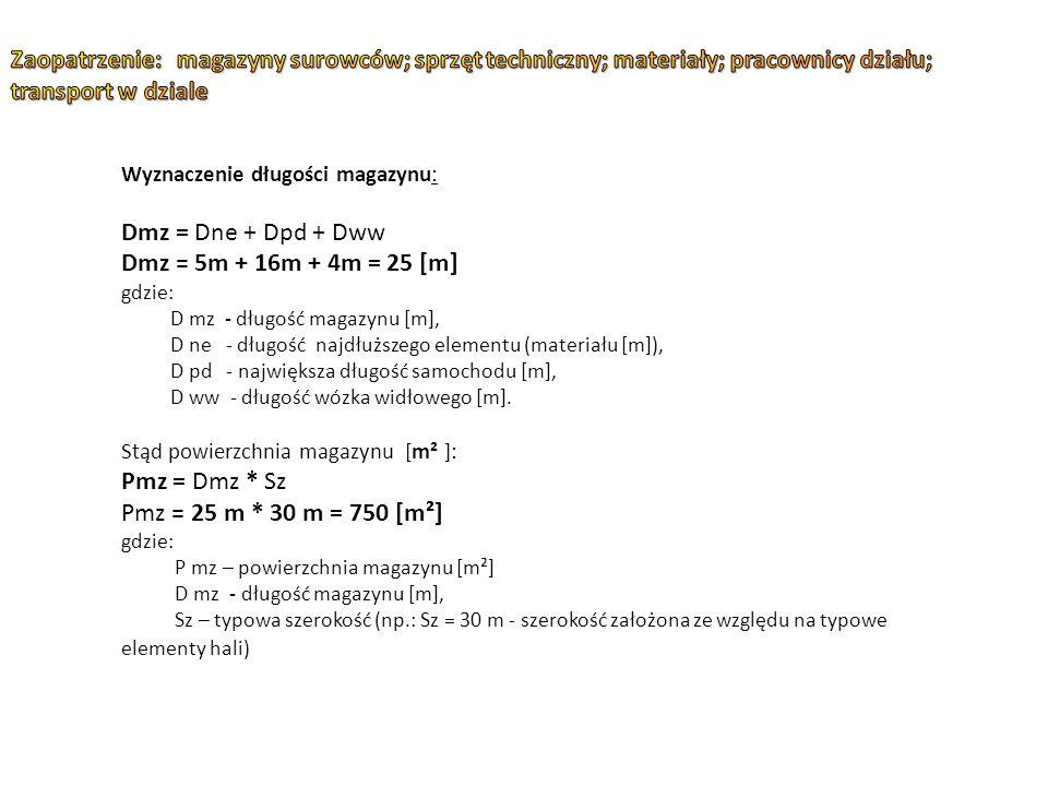 Wyznaczenie długości magazynu: Dmz = Dne + Dpd + Dww Dmz = 5m + 16m + 4m = 25 [m] gdzie: D mz - długość magazynu [m], D ne - długość najdłuższego elementu (materiału [m]), D pd - największa długość samochodu [m], D ww - długość wózka widłowego [m].