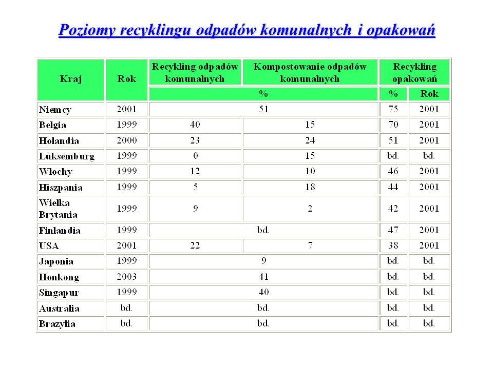 Poziomy recyklingu odpadów komunalnych i opakowań