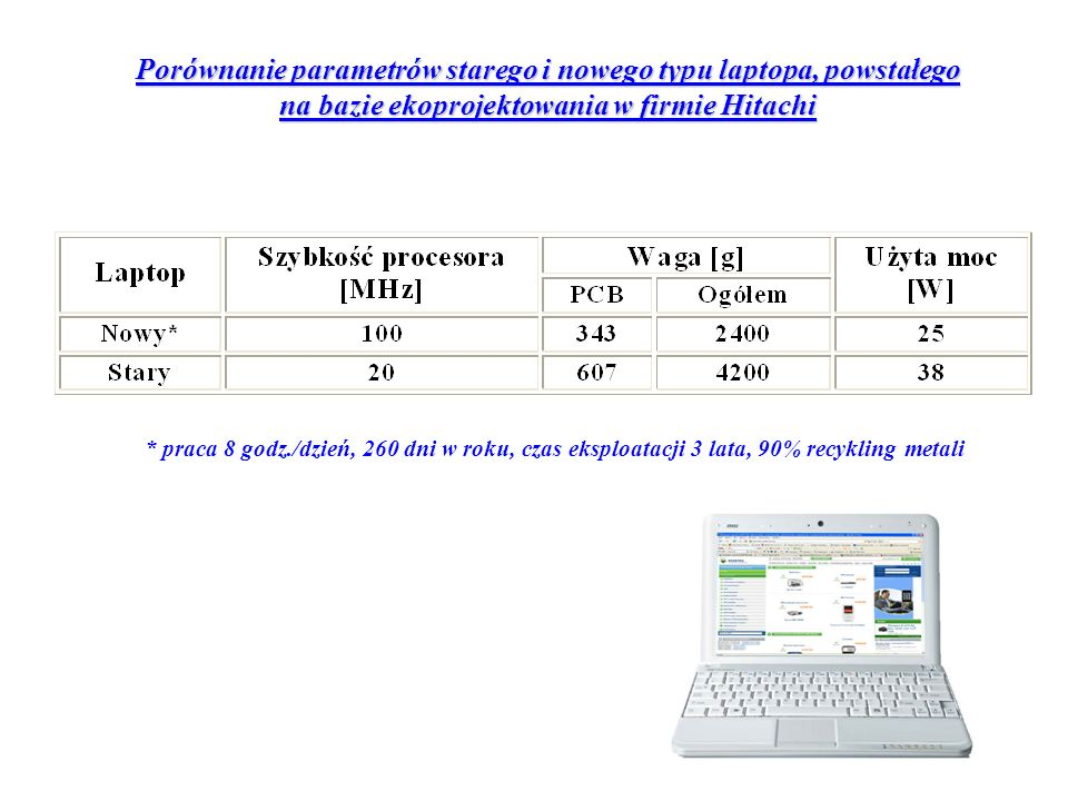 Porównanie parametrów starego i nowego typu laptopa, powstałego na bazie ekoprojektowania w firmie Hitachi * praca 8 godz./dzień, 260 dni w roku, czas