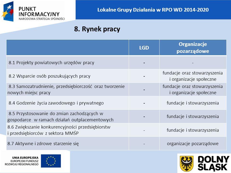 Lokalne Grupy Działania w RPO WD 2014-2020 LGD Organizacje pozarządowe 8.1 Projekty powiatowych urzędów pracy-- 8.2 Wsparcie osób poszukujących pracy- fundacje oraz stowarzyszenia i organizacje społeczne 8.3 Samozatrudnienie, przedsiębiorczość oraz tworzenie nowych miejsc pracy - fundacje oraz stowarzyszenia i organizacje społeczne 8.4 Godzenie życia zawodowego i prywatnego-fundacje i stowarzyszenia 8.5 Przystosowanie do zmian zachodzących w gospodarce w ramach działań outplacementowych -fundacje i stowarzyszenia 8.6 Zwiększanie konkurencyjności przedsiębiorstw i przedsiębiorców z sektora MMŚP -fundacje i stowarzyszenia 8.7 Aktywne i zdrowe starzenie się-organizacje pozarządowe 8.