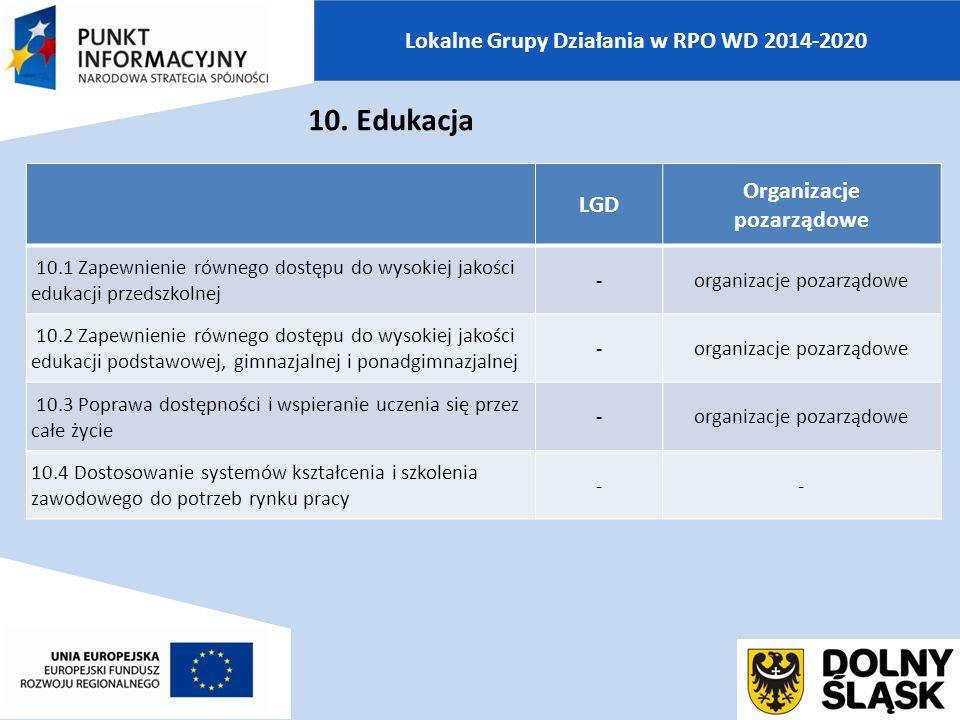 Lokalne Grupy Działania w RPO WD 2014-2020 LGD Organizacje pozarządowe 10.1 Zapewnienie równego dostępu do wysokiej jakości edukacji przedszkolnej -organizacje pozarządowe 10.2 Zapewnienie równego dostępu do wysokiej jakości edukacji podstawowej, gimnazjalnej i ponadgimnazjalnej -organizacje pozarządowe 10.3 Poprawa dostępności i wspieranie uczenia się przez całe życie -organizacje pozarządowe 10.4 Dostosowanie systemów kształcenia i szkolenia zawodowego do potrzeb rynku pracy -- 10.