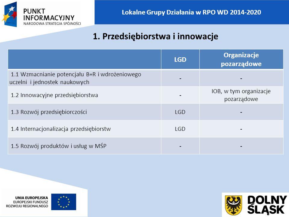 Lokalne Grupy Działania w RPO WD 2014-2020 LGD Organizacje pozarządowe 1.1 Wzmacnianie potencjału B+R i wdrożeniowego uczelni i jednostek naukowych -- 1.2 Innowacyjne przedsiębiorstwa- IOB, w tym organizacje pozarządowe 1.3 Rozwój przedsiębiorczościLGD- 1.4 Internacjonalizacja przedsiębiorstwLGD- 1.5 Rozwój produktów i usług w MŚP-- 1.