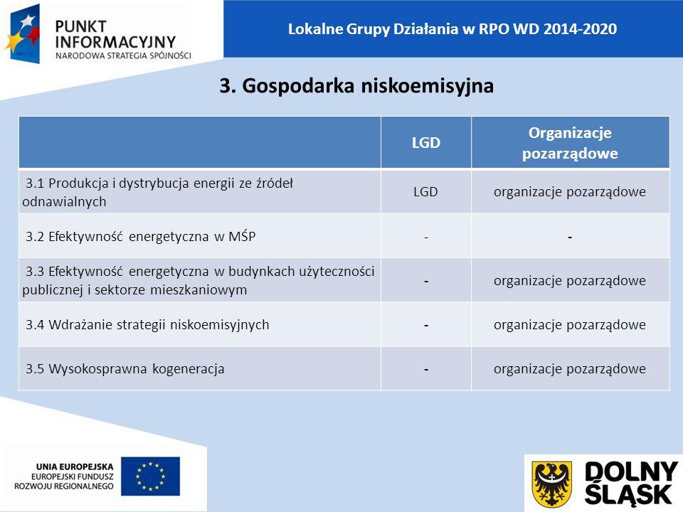 Lokalne Grupy Działania w RPO WD 2014-2020 LGD Organizacje pozarządowe 3.1 Produkcja i dystrybucja energii ze źródeł odnawialnych LGDorganizacje pozarządowe 3.2 Efektywność energetyczna w MŚP-- 3.3 Efektywność energetyczna w budynkach użyteczności publicznej i sektorze mieszkaniowym -organizacje pozarządowe 3.4 Wdrażanie strategii niskoemisyjnych-organizacje pozarządowe 3.5 Wysokosprawna kogeneracja-organizacje pozarządowe 3.