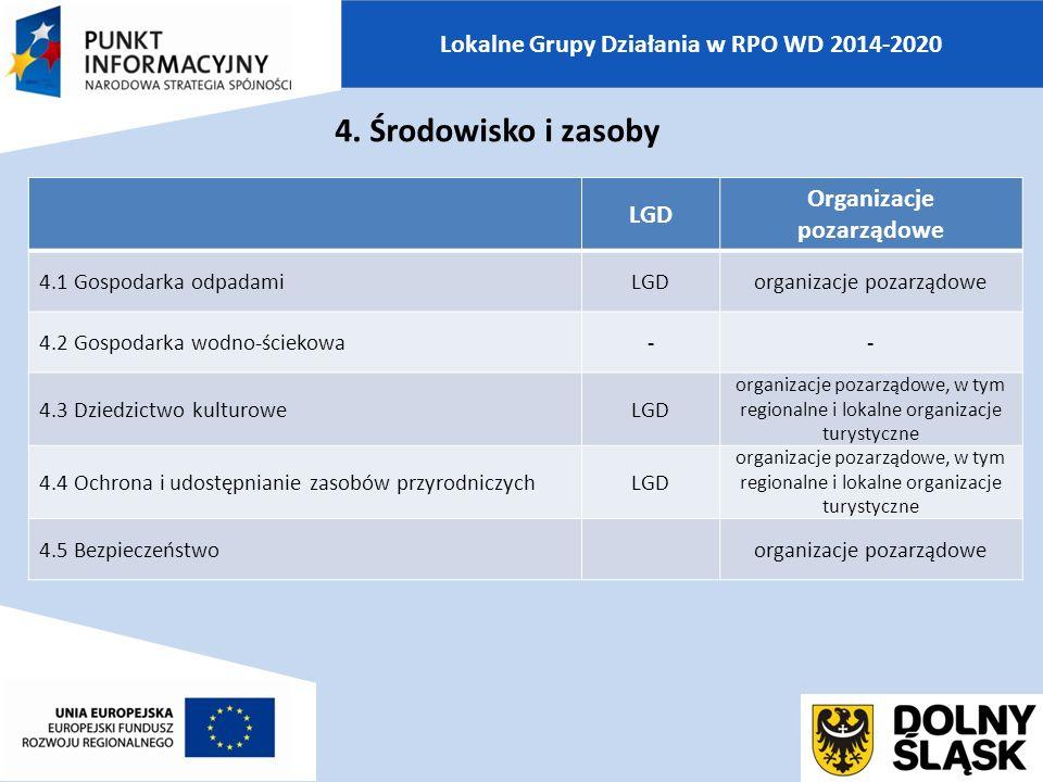 Lokalne Grupy Działania w RPO WD 2014-2020 LGD Organizacje pozarządowe 4.1 Gospodarka odpadamiLGDorganizacje pozarządowe 4.2 Gospodarka wodno-ściekowa-- 4.3 Dziedzictwo kulturoweLGD organizacje pozarządowe, w tym regionalne i lokalne organizacje turystyczne 4.4 Ochrona i udostępnianie zasobów przyrodniczychLGD organizacje pozarządowe, w tym regionalne i lokalne organizacje turystyczne 4.5 Bezpieczeństwoorganizacje pozarządowe 4.
