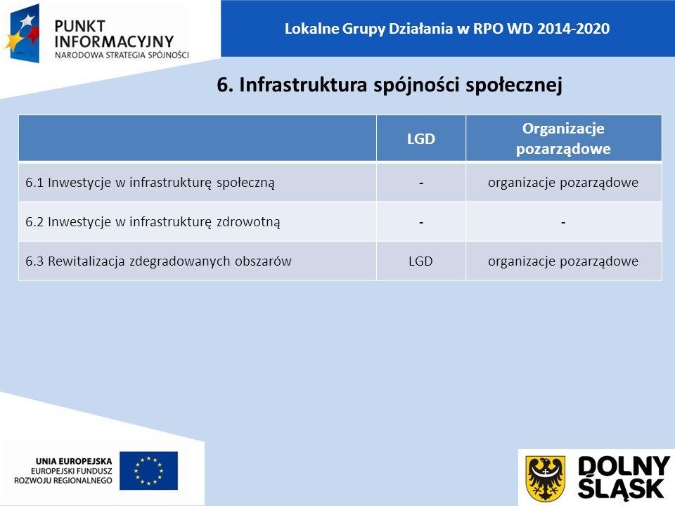 Lokalne Grupy Działania w RPO WD 2014-2020 LGD Organizacje pozarządowe 6.1 Inwestycje w infrastrukturę społeczną-organizacje pozarządowe 6.2 Inwestycje w infrastrukturę zdrowotną-- 6.3 Rewitalizacja zdegradowanych obszarówLGDorganizacje pozarządowe 6.