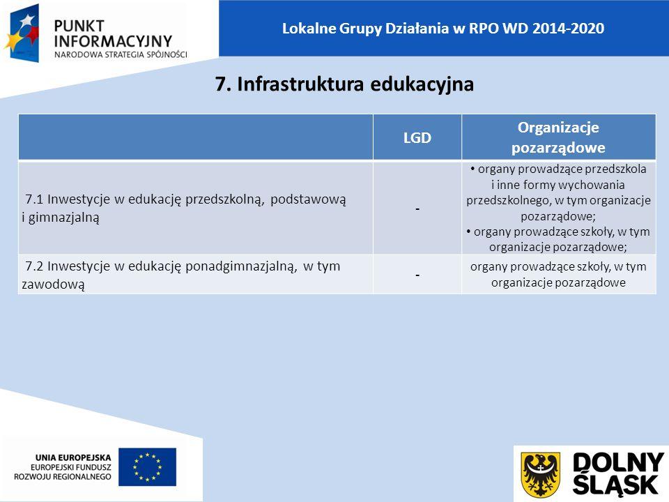 Lokalne Grupy Działania w RPO WD 2014-2020 LGD Organizacje pozarządowe 7.1 Inwestycje w edukację przedszkolną, podstawową i gimnazjalną - organy prowadzące przedszkola i inne formy wychowania przedszkolnego, w tym organizacje pozarządowe; organy prowadzące szkoły, w tym organizacje pozarządowe; 7.2 Inwestycje w edukację ponadgimnazjalną, w tym zawodową - organy prowadzące szkoły, w tym organizacje pozarządowe 7.