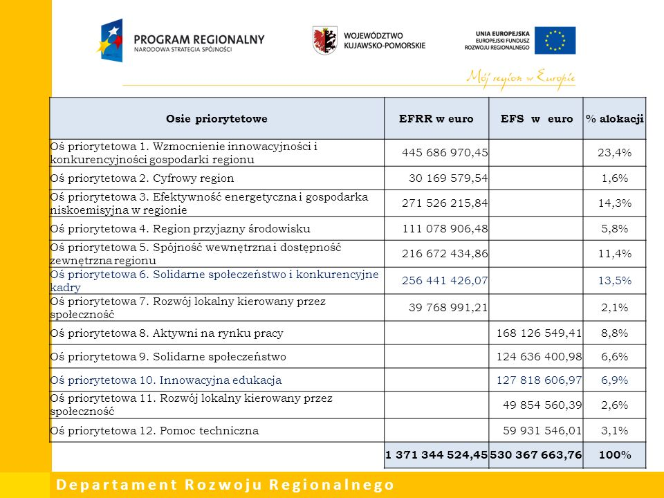 Departament Rozwoju Regionalnego Zmiany w RPO WKP po uwagach KE oraz po II turach negocjacji: IZ przyjęła oczekiwania KE w stosunku do projektów małej skali określające wielkość maksymalnie do 5 mln euro oraz 2 mln euro w CT 8 i 9 (zgodnie z UP), wydarzenia kulturalne, takie jak jednorazowe festiwale lub wystawy nie będą wspierane ze względu na brak potencjału do długofalowych korzyści.