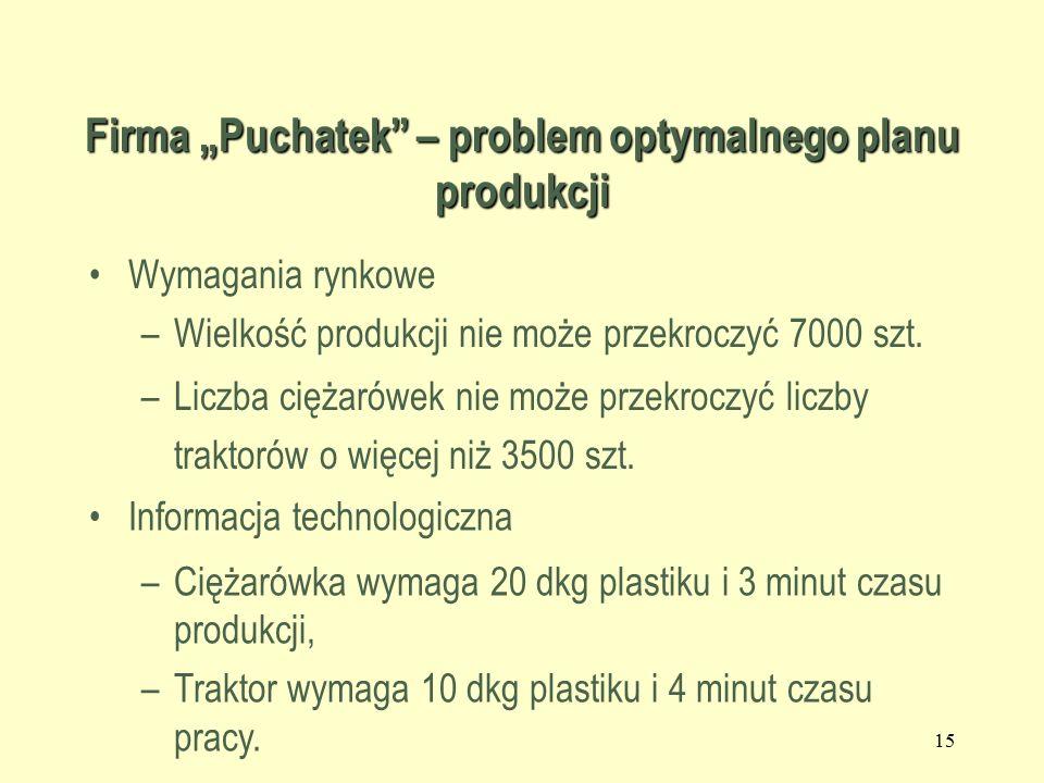 """14 Firma """"Puchatek – problem optymalnego planu produkcji Firma produkuje dwa rodzaje zabawek plastikowych - samochodzików - dla dzieci powyżej 1 roku: ciężarówki i traktory."""