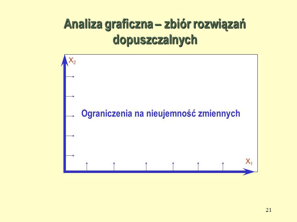 20 Analiza graficzna zadania PL Zbiór punktów, o współrzędnych ( X 1,X 2 ) które spełniają wszystkie ograniczenia to ZBIÓR ROZWIĄZAŃ DOPUSZCZALNYCH