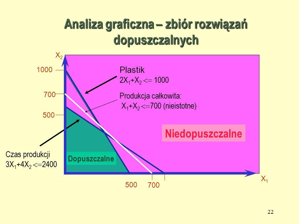 21 Ograniczenia na nieujemność zmiennych X2X2 X1X1 Analiza graficzna – zbiór rozwiązań dopuszczalnych