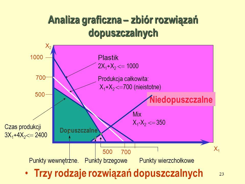 22 1000 500 Dopuszczalne X2X2 Niedopuszczalne Czas produkcji 3X 1 +4X 2  2400 Produkcja całkowita: X 1 +X 2  700 (nieistotne) 500 700 Plastik 2X 1 +X 2  1000 X1X1 700 Analiza graficzna – zbiór rozwiązań dopuszczalnych