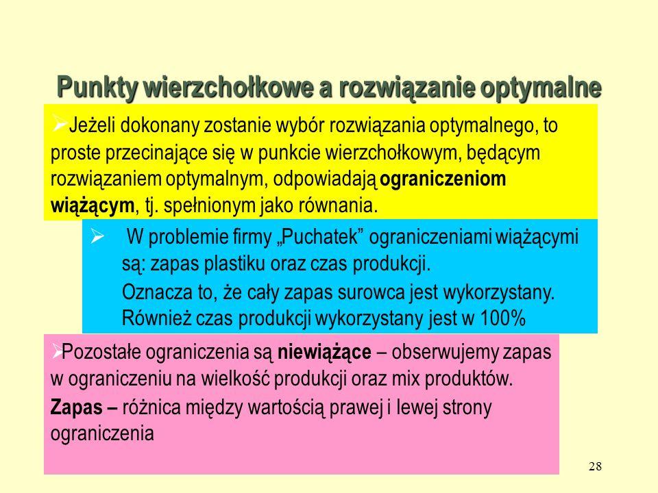 27 –Jeżeli problem PL posiada rozwiązanie optymalne, to jest nim punkt wierzchołkowy, przynajmniej jeden.