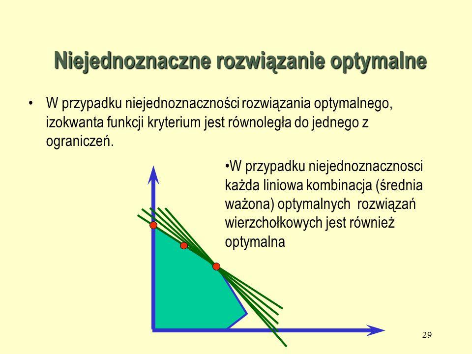 28 Punkty wierzchołkowe a rozwiązanie optymalne  Jeżeli dokonany zostanie wybór rozwiązania optymalnego, to proste przecinające się w punkcie wierzchołkowym, będącym rozwiązaniem optymalnym, odpowiadają ograniczeniom wiążącym, tj.