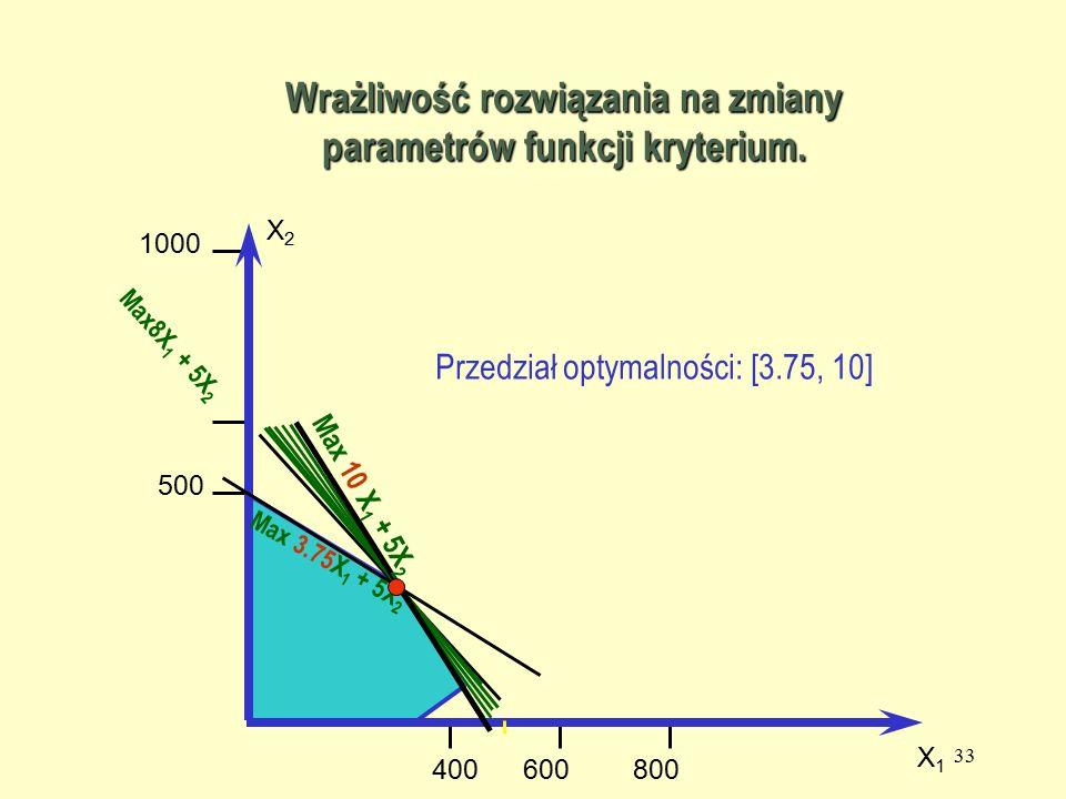 32 500 1000 500800 X2X2 X1X1 Max 8X 1 + 5X 2 Max 4X 1 + 5X 2 Max 3.75X 1 + 5X 2 Max 2X 1 + 5X 2 Wrażliwość rozwiązania na zmiany parametrów funkcji kryterium.