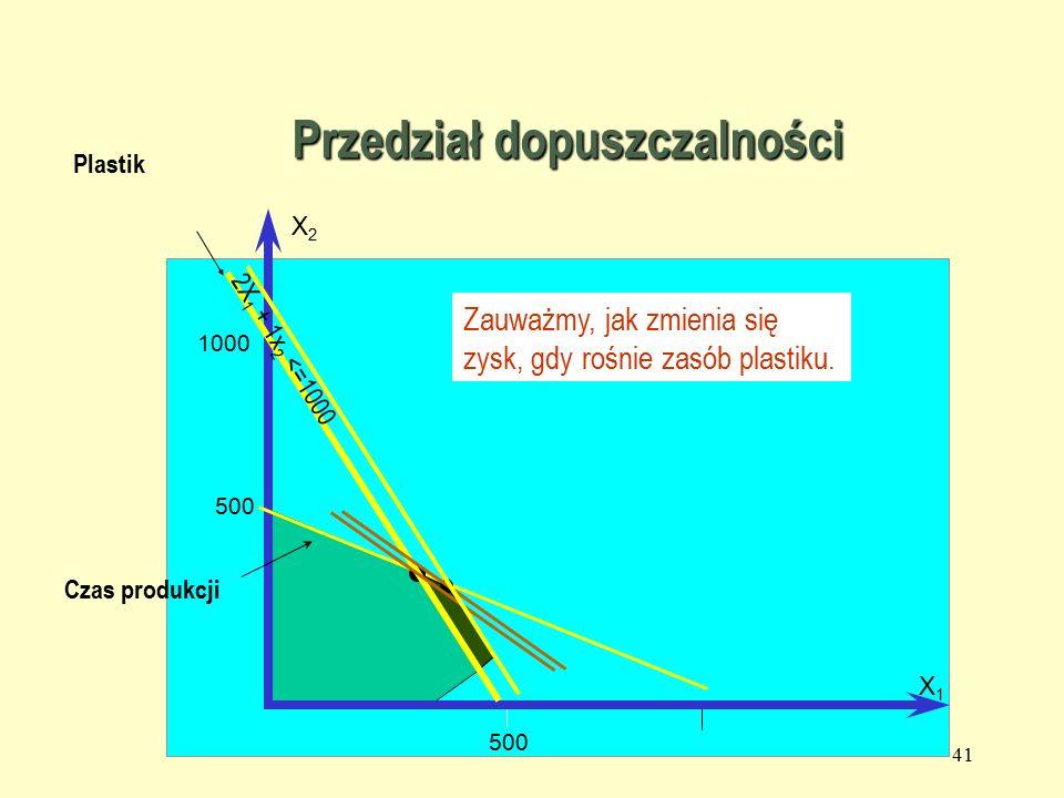40 Przedział dopuszczalności 1000 500 X2X2 X1X1 2X 1 + 1x 2 <=1000 Zwiększanie zasobu plastiku przynosi efekt tylko do czasu, aż pojawi się nowe ograniczenie wiążące.