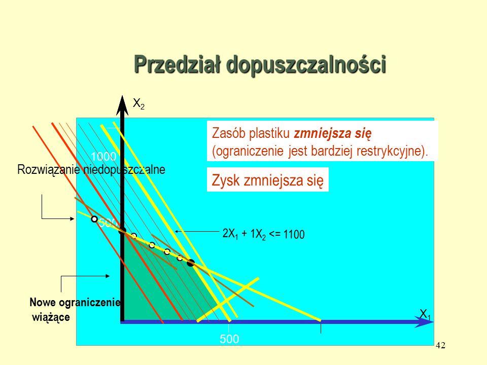 41 Przedział dopuszczalności 1000 500 X2X2 X1X1 Plastik Czas produkcji Zauważmy, jak zmienia się zysk, gdy rośnie zasób plastiku.