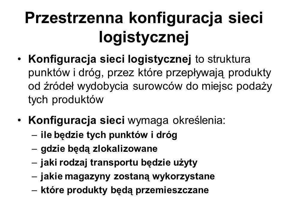 Przestrzenna konfiguracja sieci logistycznej Konfiguracja sieci logistycznej to struktura punktów i dróg, przez które przepływają produkty od źródeł w