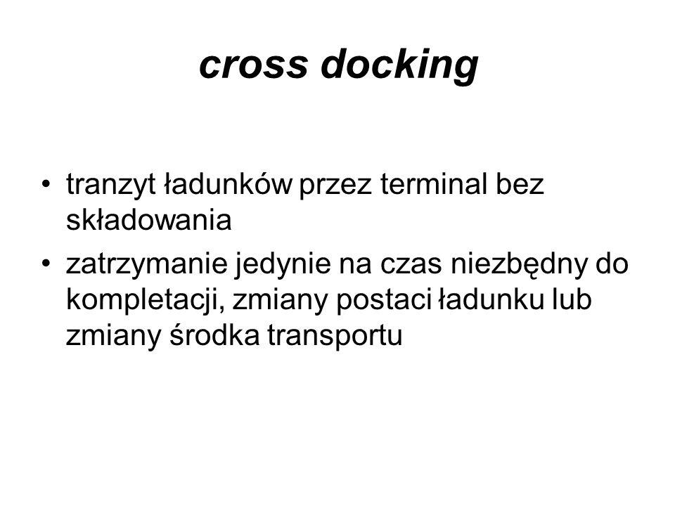 cross docking tranzyt ładunków przez terminal bez składowania zatrzymanie jedynie na czas niezbędny do kompletacji, zmiany postaci ładunku lub zmiany