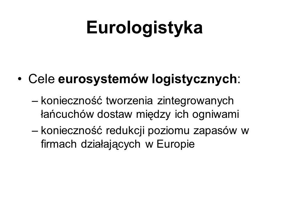 Eurologistyka Cele eurosystemów logistycznych: –konieczność tworzenia zintegrowanych łańcuchów dostaw między ich ogniwami –konieczność redukcji poziom